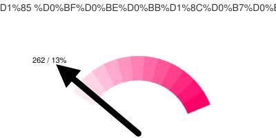 Активных Тюменских твиттерян: 262/13%